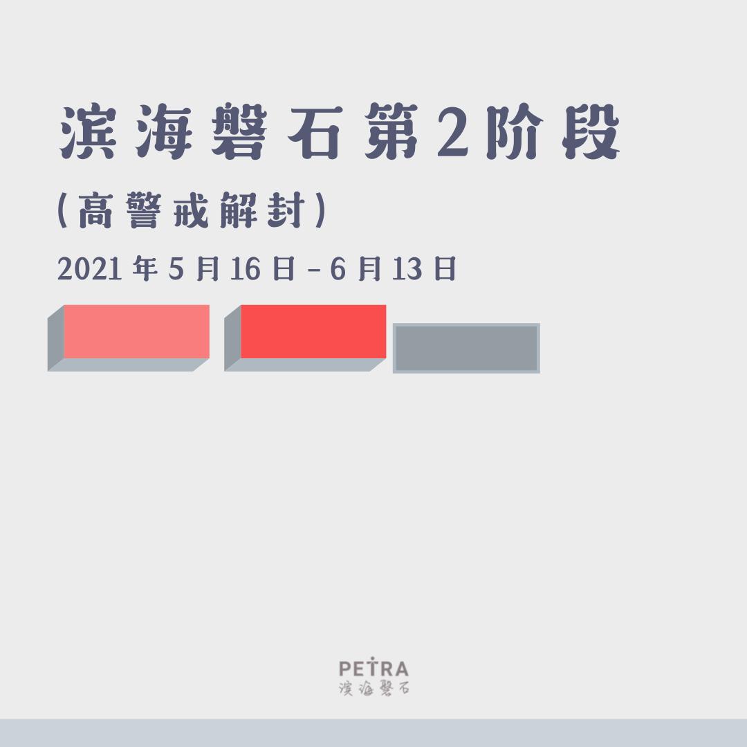 Petra Phase 2 (HA) - CHI box